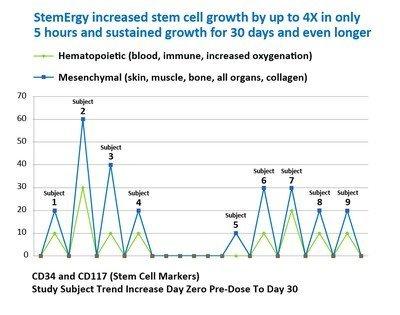 StemErgy Daily Graph